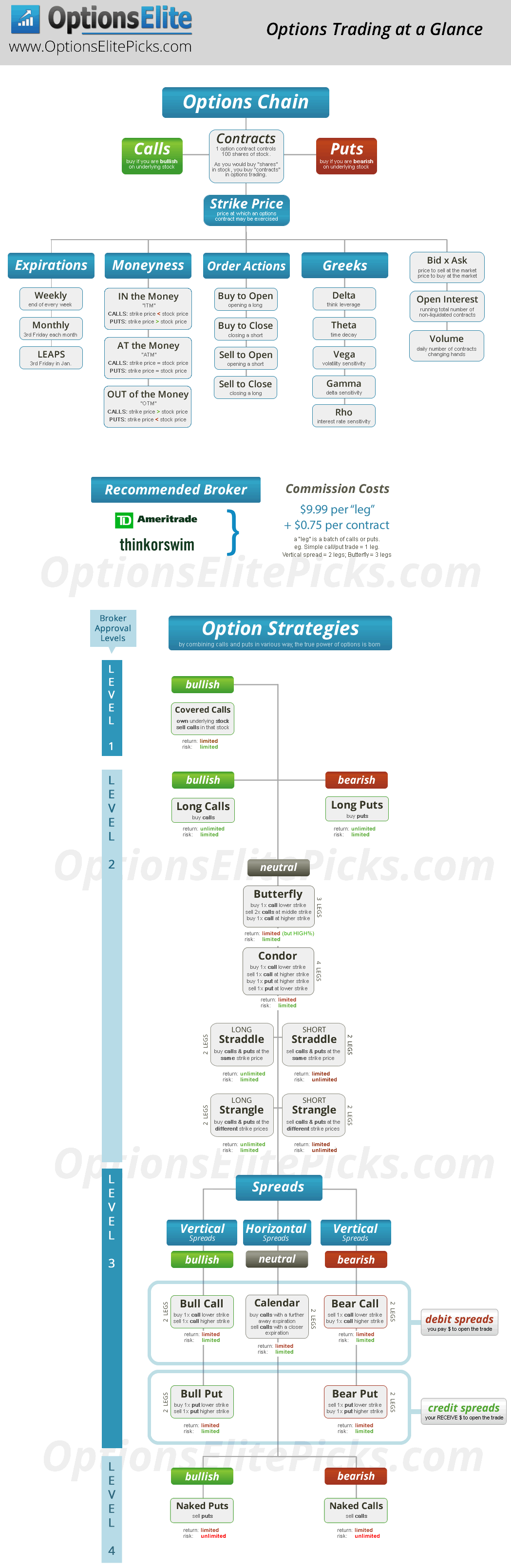 Selecting stocks for options trading